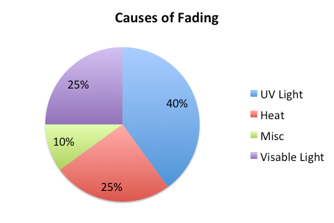 Causes of fading and UV damage that window tint prevents