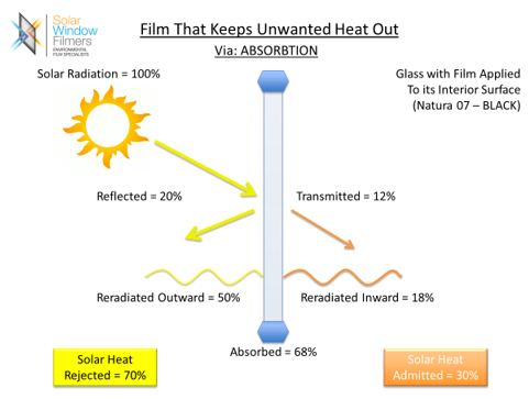 Home Window Tinting Melbourne | Solar Window Filmers