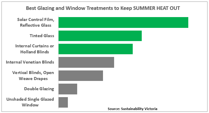 Window film keeps summer heat out