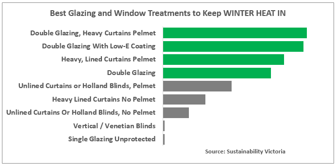 Window film keeps winter warmth in